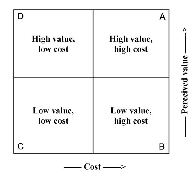 The Value Proposition Trainingzone