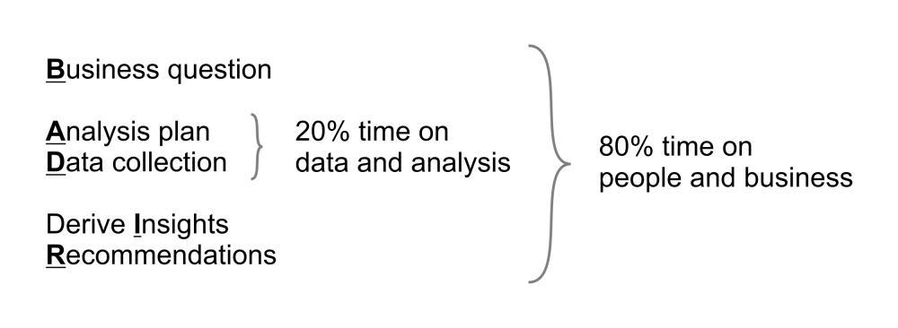 BADIR model for learning analytics