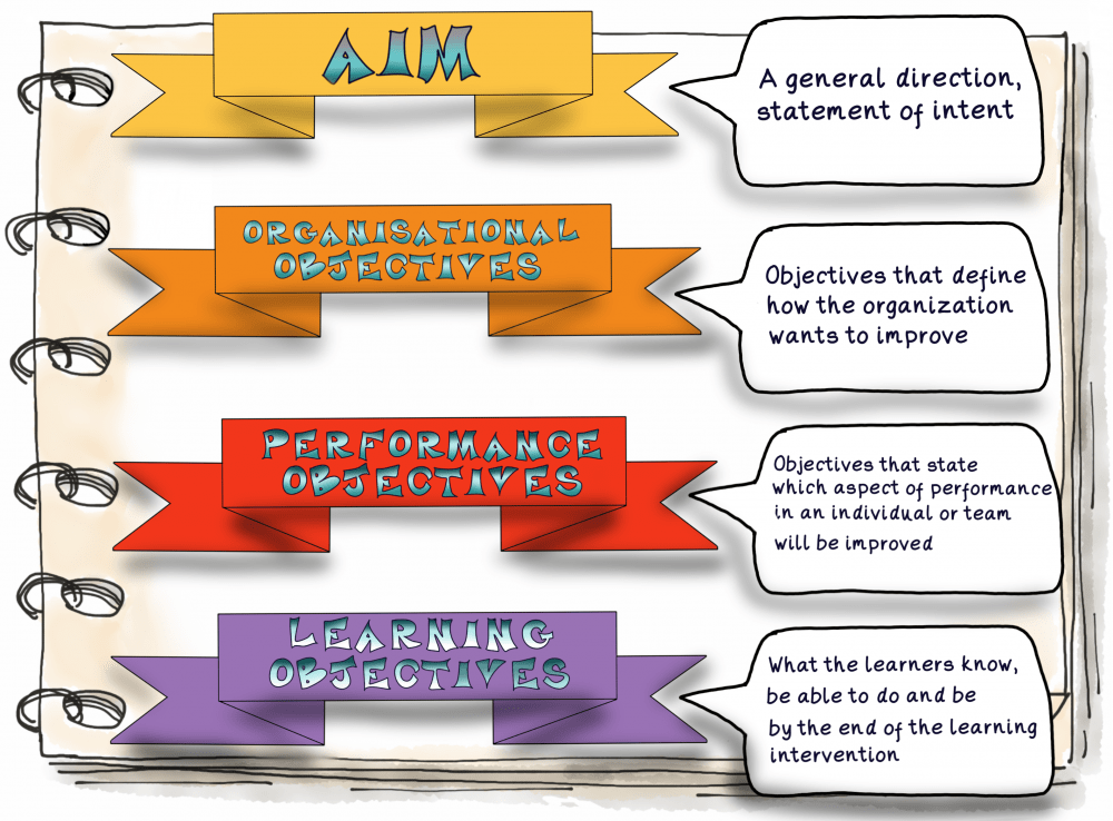 23 Definitions, aims and objectives for measuring outcomes