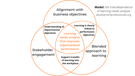 Interdependence of learning needs analysis model by development professionals