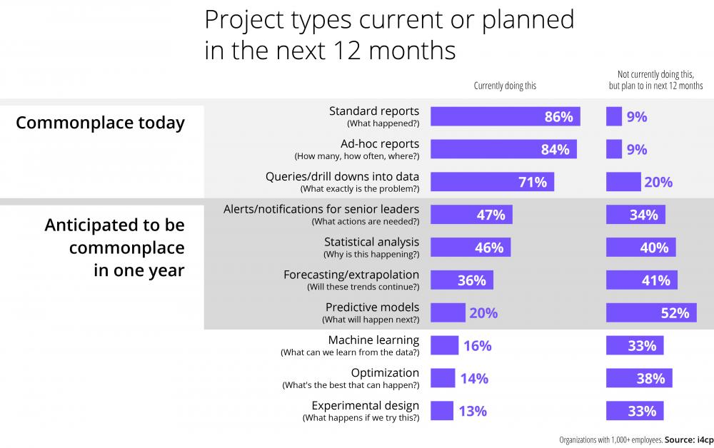 Analytics projects planned