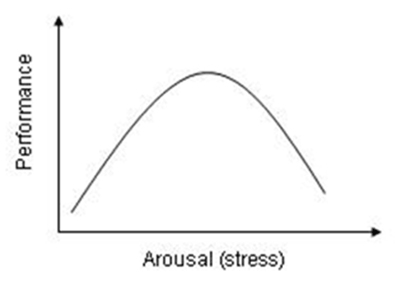 Inverted Y arousal curve