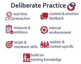 Deliberate practice mechanisms