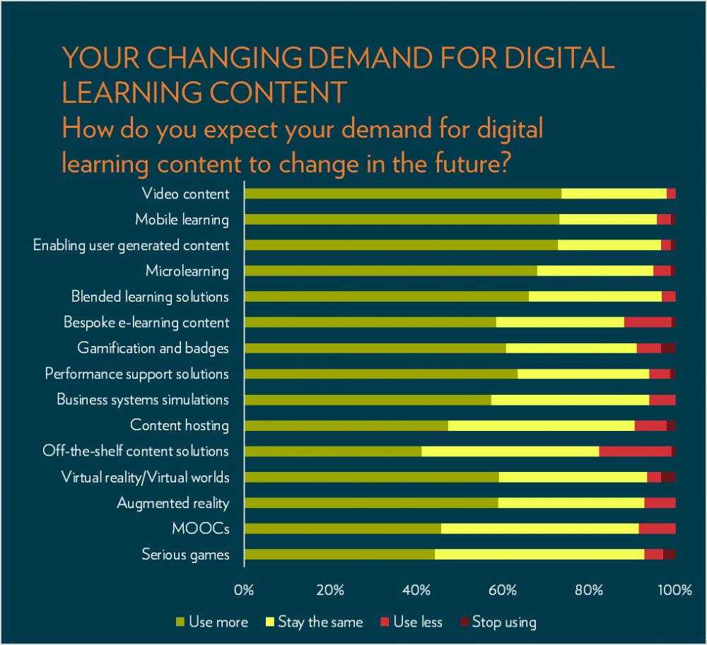 Demand for digital graph