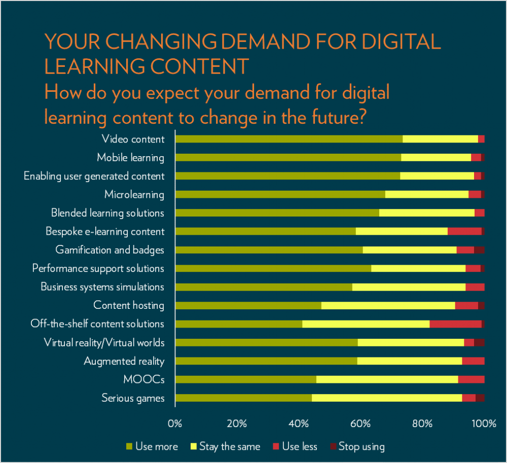 Demand for digital graph