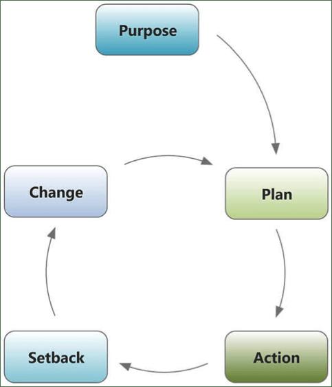 diagram of the success formula
