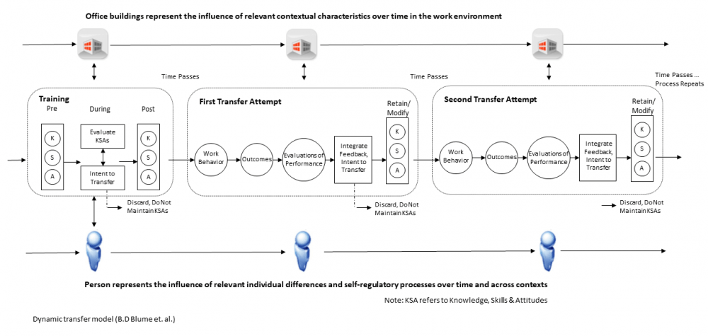 Fig.1 Dynamic Transfer Model (Blume, Ford, Surface, Olenick)