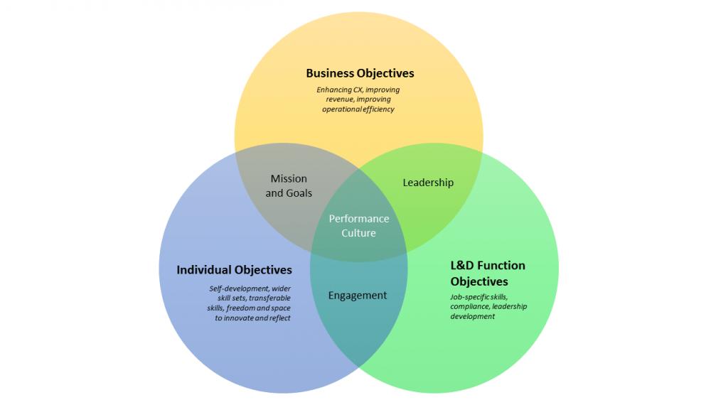 business alignment diagram