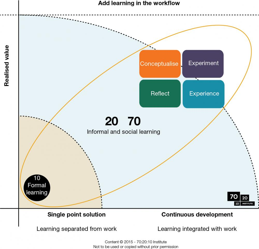Add learning in the workflow