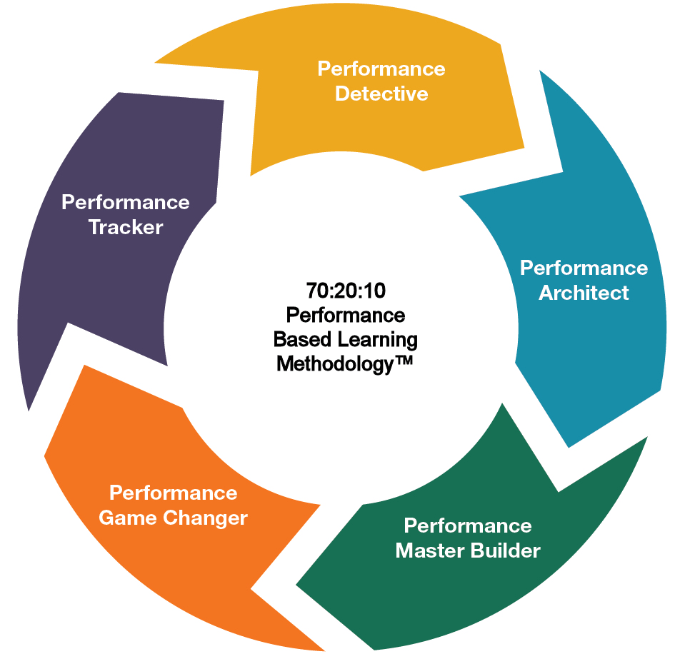 Five performance-based roles