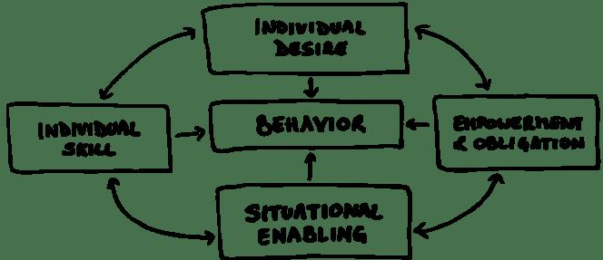 Four conditions of behaviour change