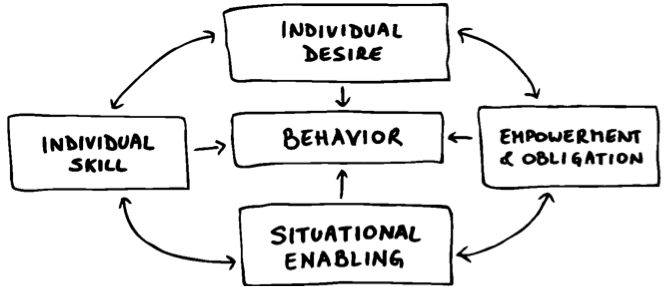 Four conditions of behaviour change
