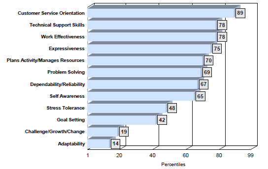 Competency chart