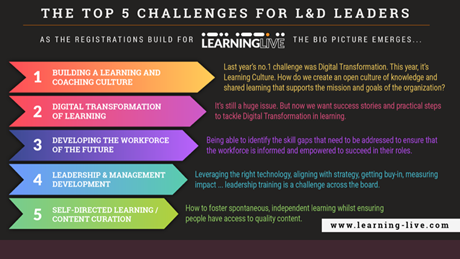 graphic illustrating the top five challenges for L&D leaders