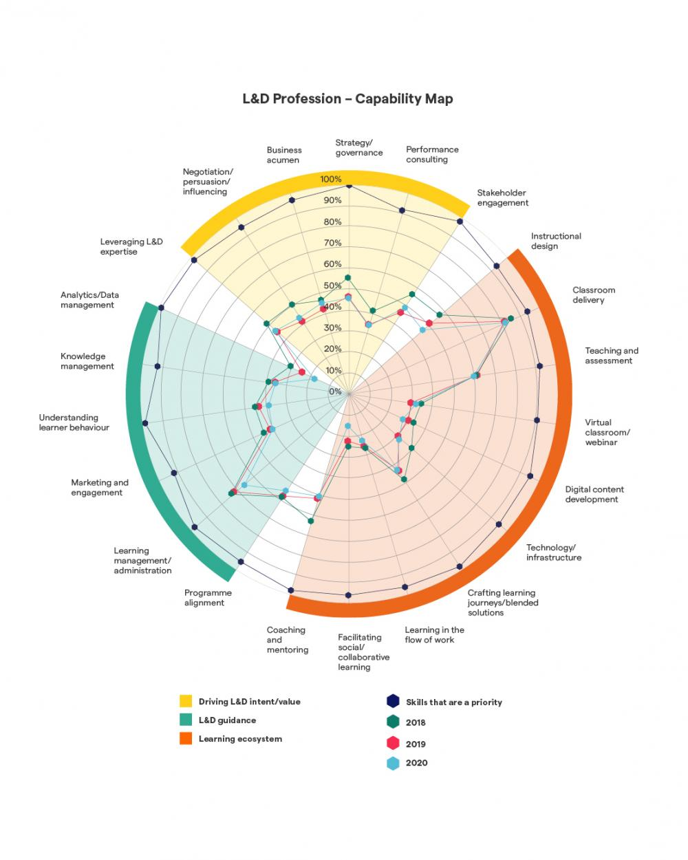 L&D capability map