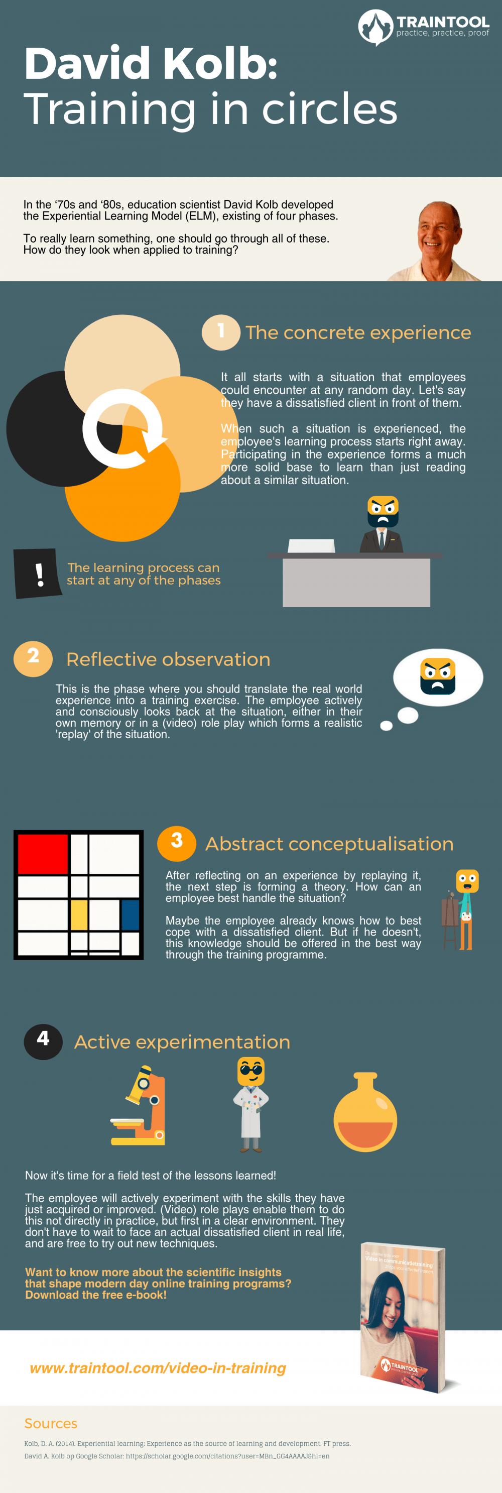 infographic david kolb