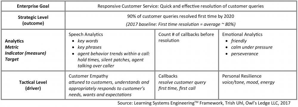Learning Systems Engineering™ framework, Trish Uhl, Owl's Ledge LLC, 2017