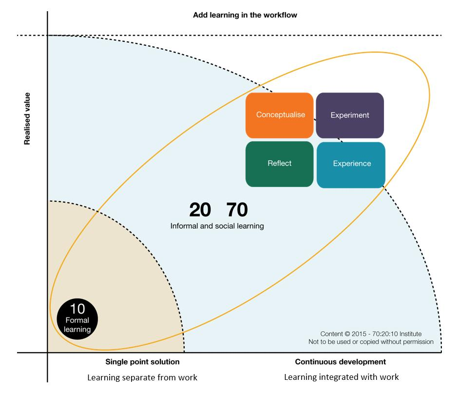 Figure 1. Realised value increases as learning is integrated with working