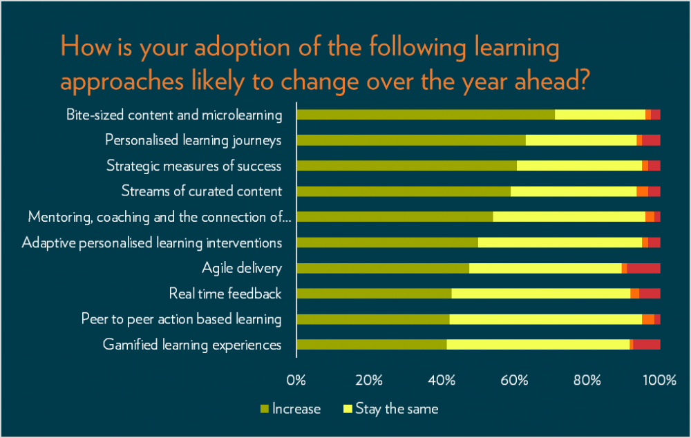 Learning in the year ahead graph
