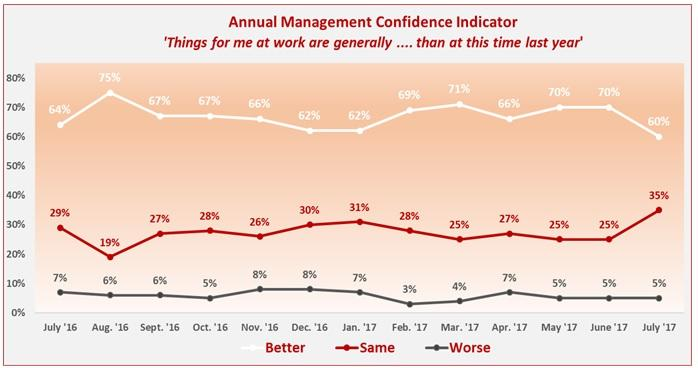 Tracking management optimism levels in a graph