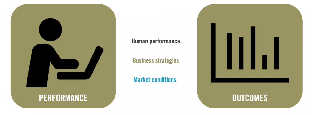 Diagram of performance landscape