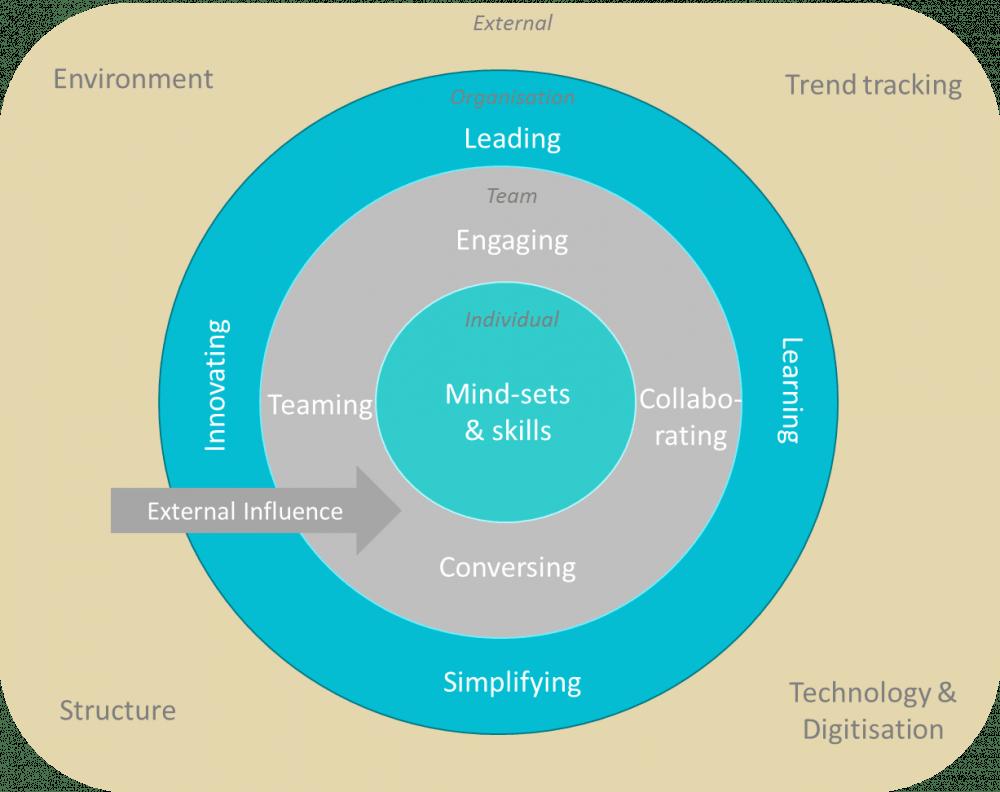 SADEL organisation model