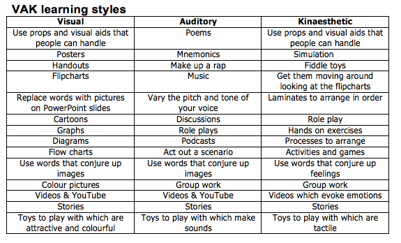 Table of VAK learning styles