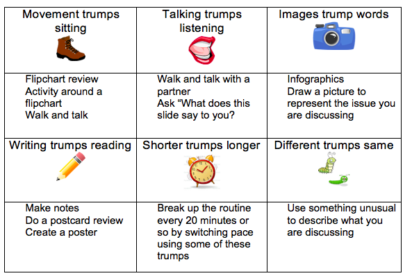 table illustrating the six trumps theory