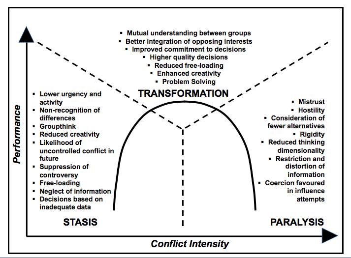 conflict intensity diagram