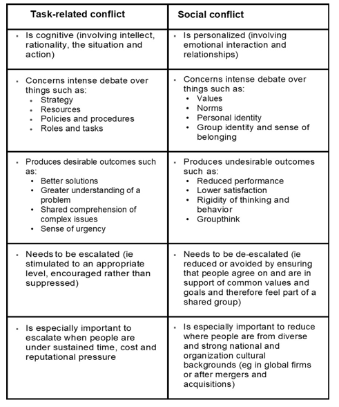 task versus social conflict table
