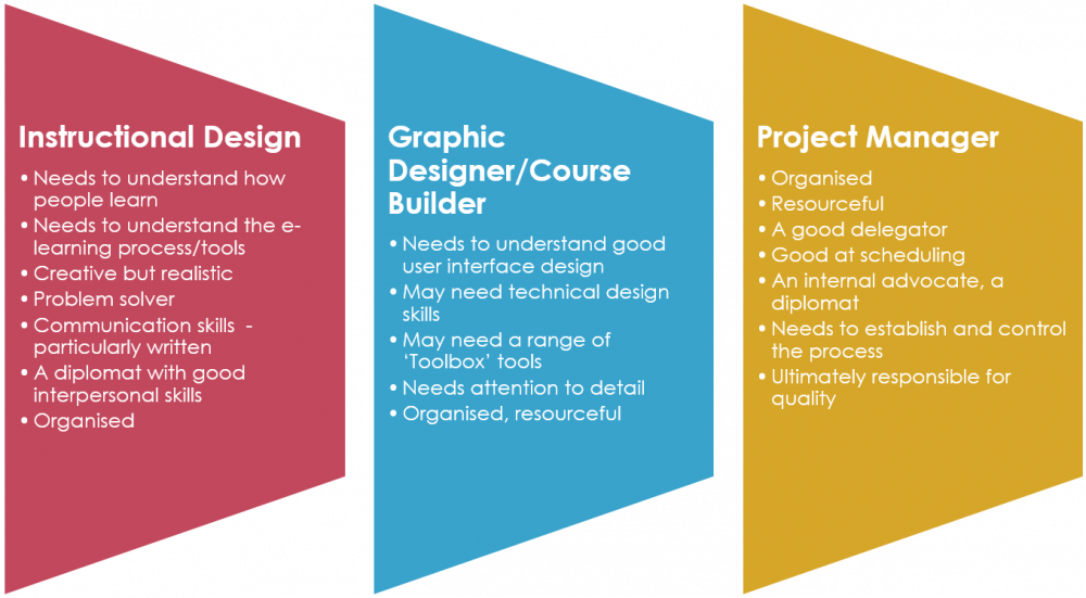 Skills required for developing e-learning in-house