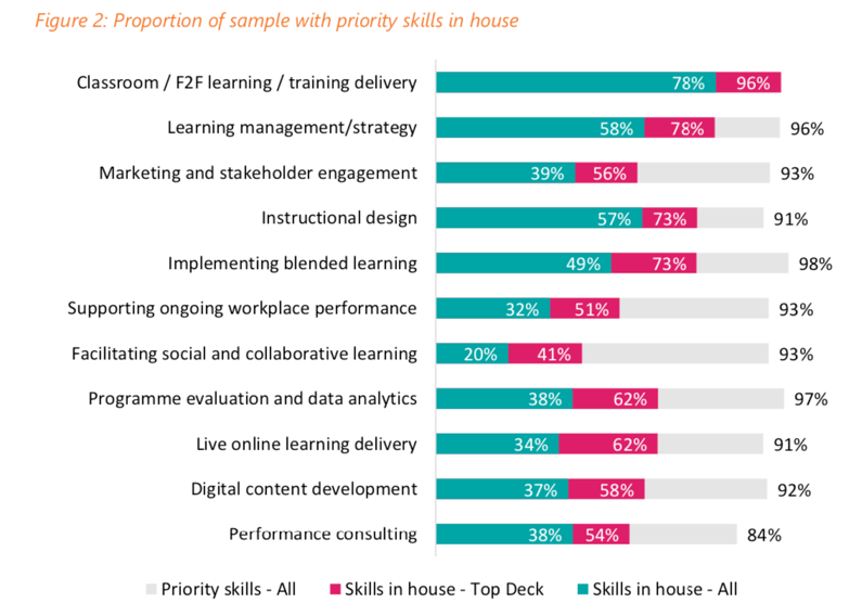 table illustrating the proportion of sample with priority skills in house