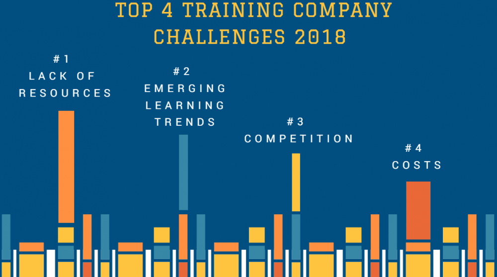 Top Challenges for Training Companies 2018