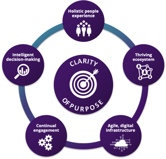 Towards Maturity diagram