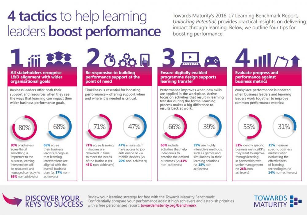 Towards Maturity Benchmark Infographic