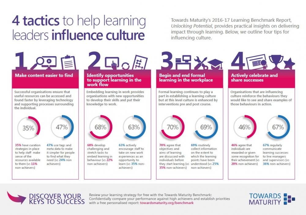 Learning leaders infographic