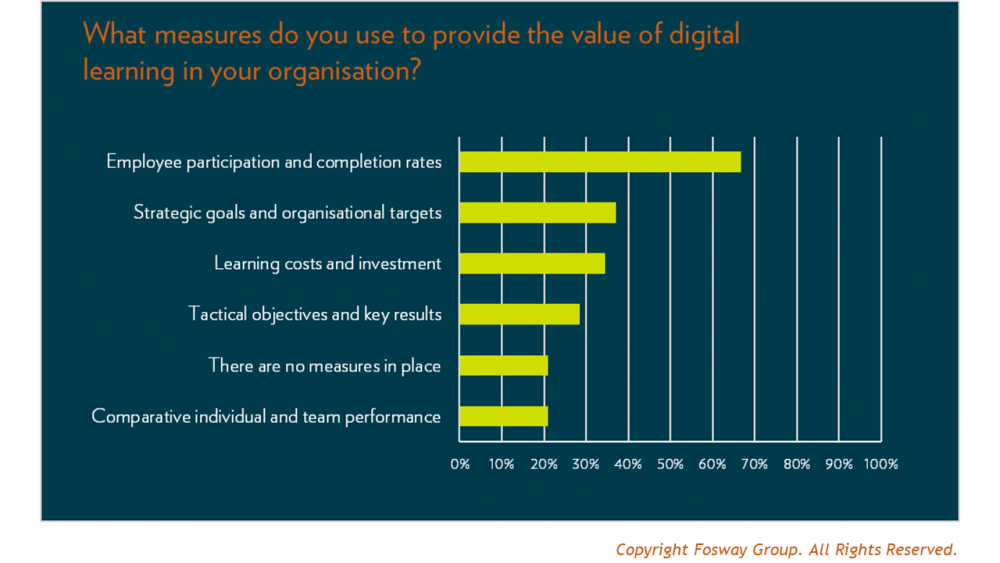 What measures do you use to prove the value of digital learning?