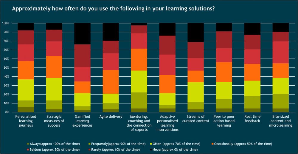 Use of learning solutions graph