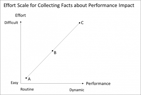 graph: effort scale for collating facts about performance impact