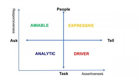 Social Styles matrix